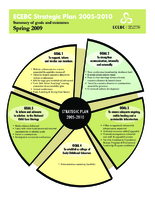 Summary of Goals & Outcomes, Spring 2009
