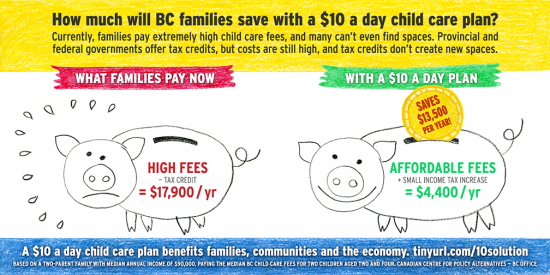 How Much Will BC Families Save With A $10aDay Child Care Plan?